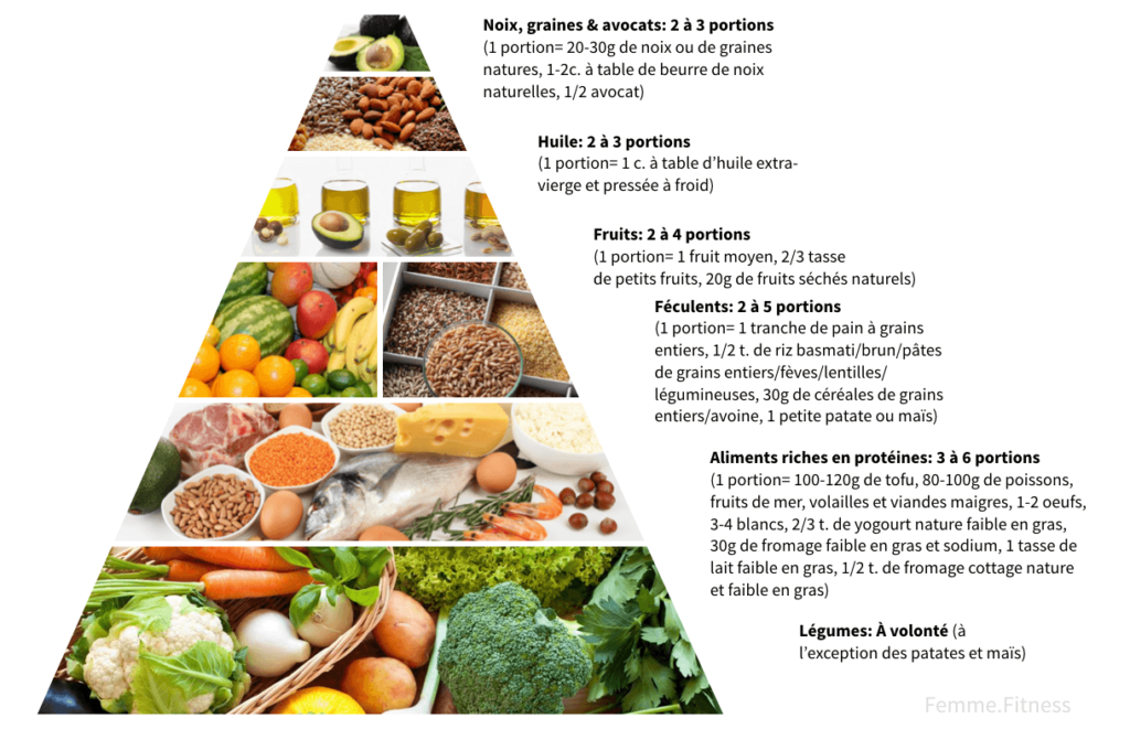 pyramide alimentaire des portions alimentaires