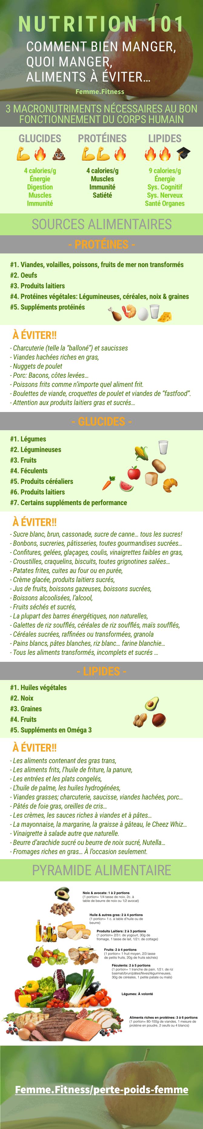Infographie Nutrition 101: Comment bien manger, quoi manger et les aliments à éviter