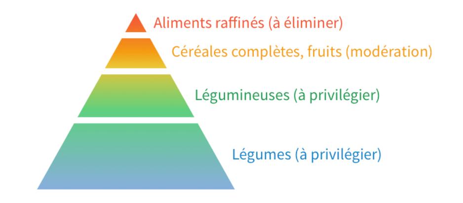 pyramide des aliments à prioriser selon l'indice glycémique
