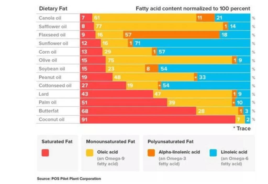 tableau representant les types de gras dans les huiles végétales