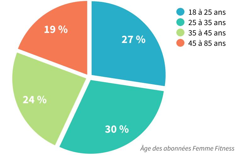 répartition de l'âge des abonnées de Femme Fitness