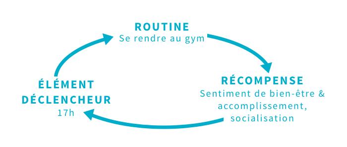 le cercle des habitudes