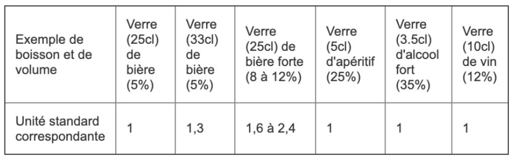 nombre d'unité d'alcool par verre de breuvage