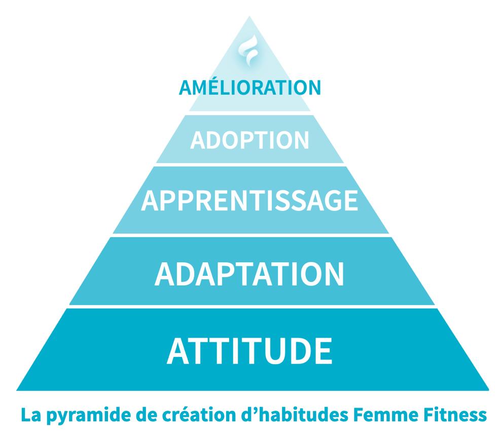 la pyramide de création d'habitudes femme fitness
