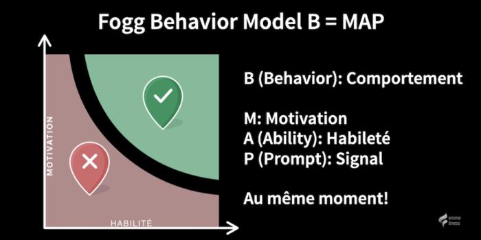modèle de comportement Fogg